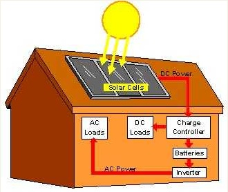 STAND ALONE SYSTEMS These are usually remote area systems where mains electricity is not available. In addition to the equipment listed above, you will need a bank of large storage batteries. Often these systems have a back-up generator, fuelled by petrol or diesel. The electricity generated by the panels is stored in the battery bank. Because it is stand alone, there is no external metering.