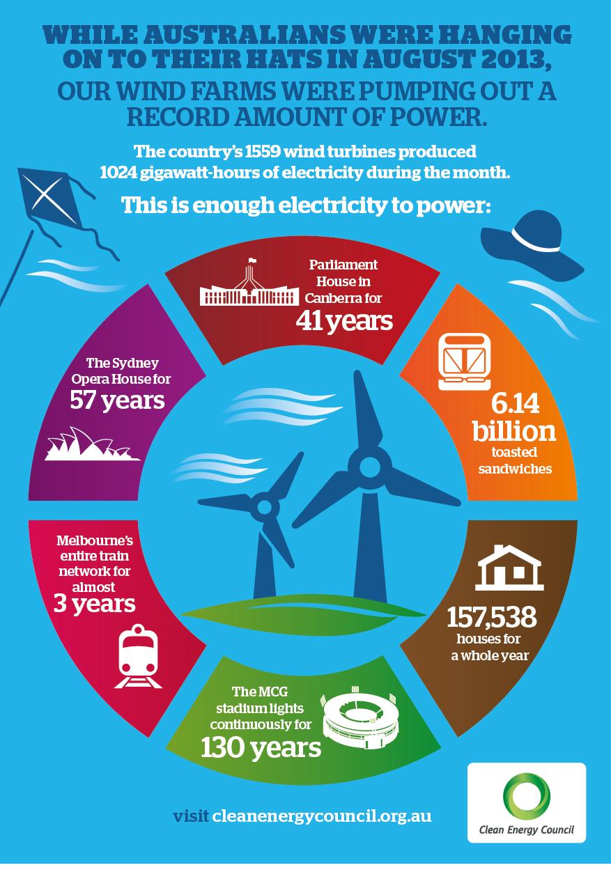 CEC_August_2013_wind_Infograph